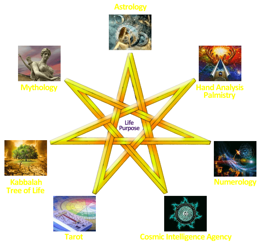 astrology readings tarot