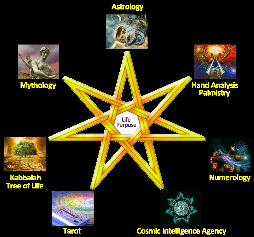 astrology readings tarot