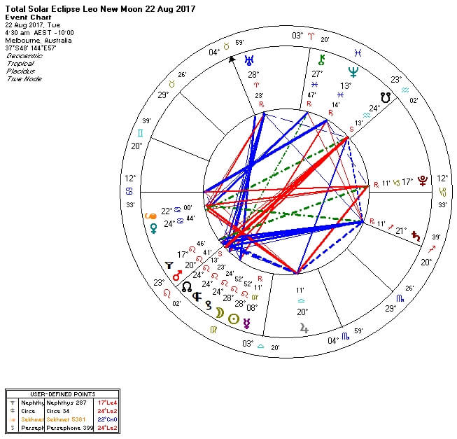 total solar eclipse in leo chart