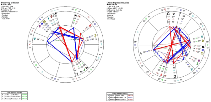 Chiron enters Aries chart