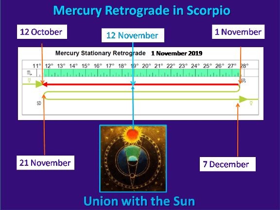 mercurys-union-with-the-sun