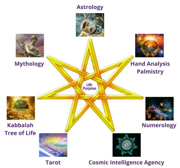 astrology tarot readings sara gilbert