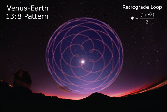 venus-retrograde-loop