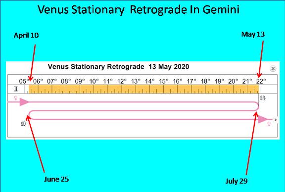 venus-stations-retrograde -2020